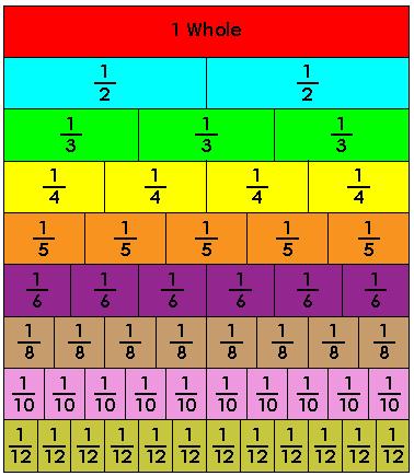 Graph clipart fraction Strips 5th 5th Math Bar