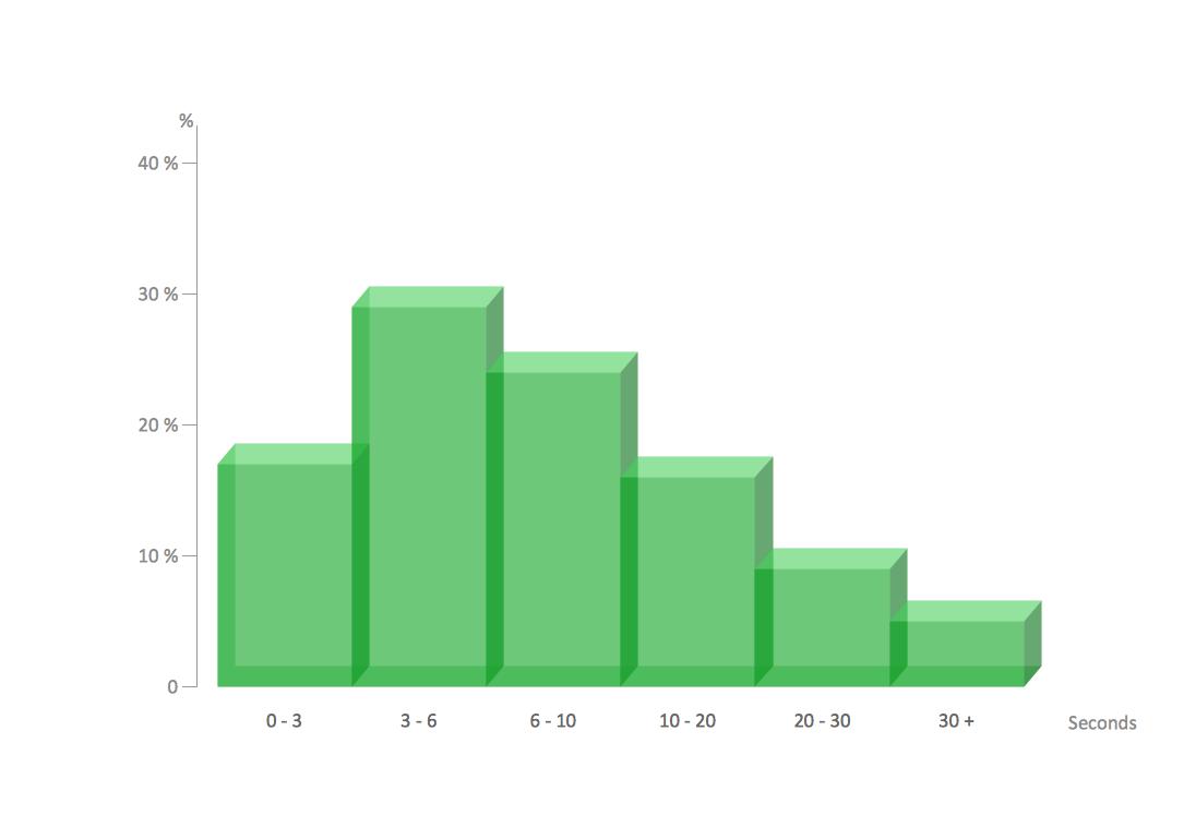 Graph clipart histogram A Make Histogram Make You