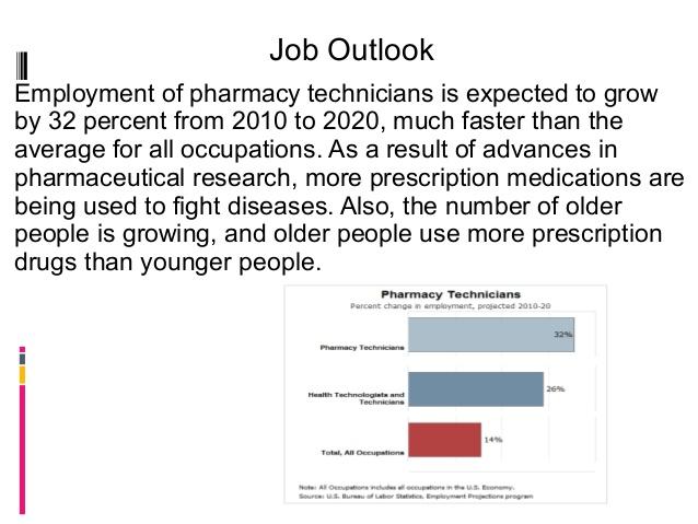 Graph clipart job outlook Employment Job 123 technician Pharmacy