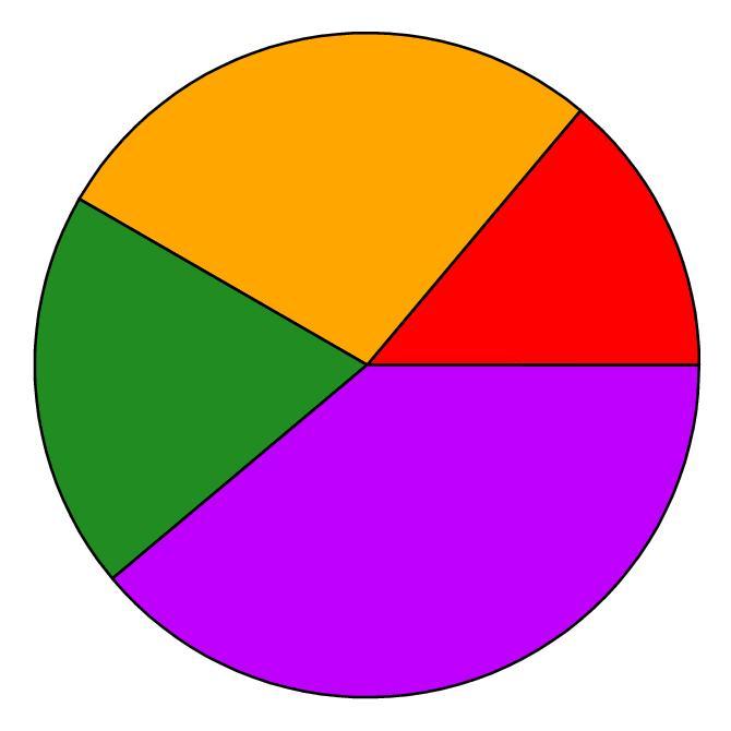 Graph clipart pie chart Simple Chart Chart Cliparts Pie