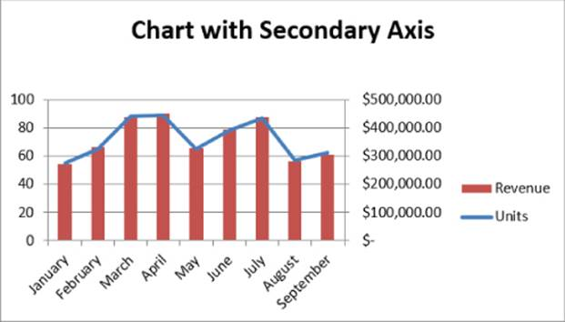 Graph clipart secondary data Using Charts Using of a