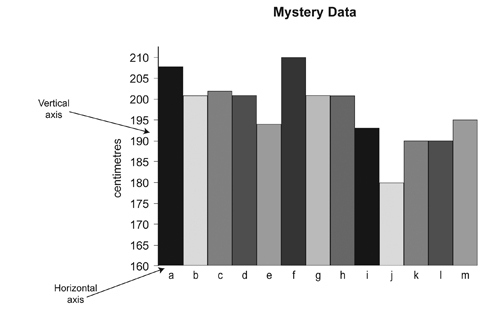 Graph clipart secondary data Graph  interpreting which Stage