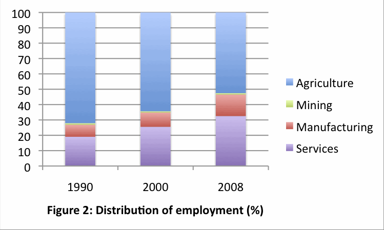 Graph clipart secondary data Igeogers Economic Foto and Activity