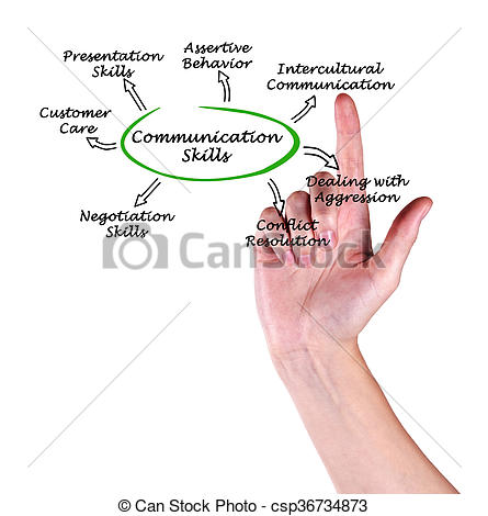 Hand Gesture clipart communication skill Of of Diagram Skills Diagram