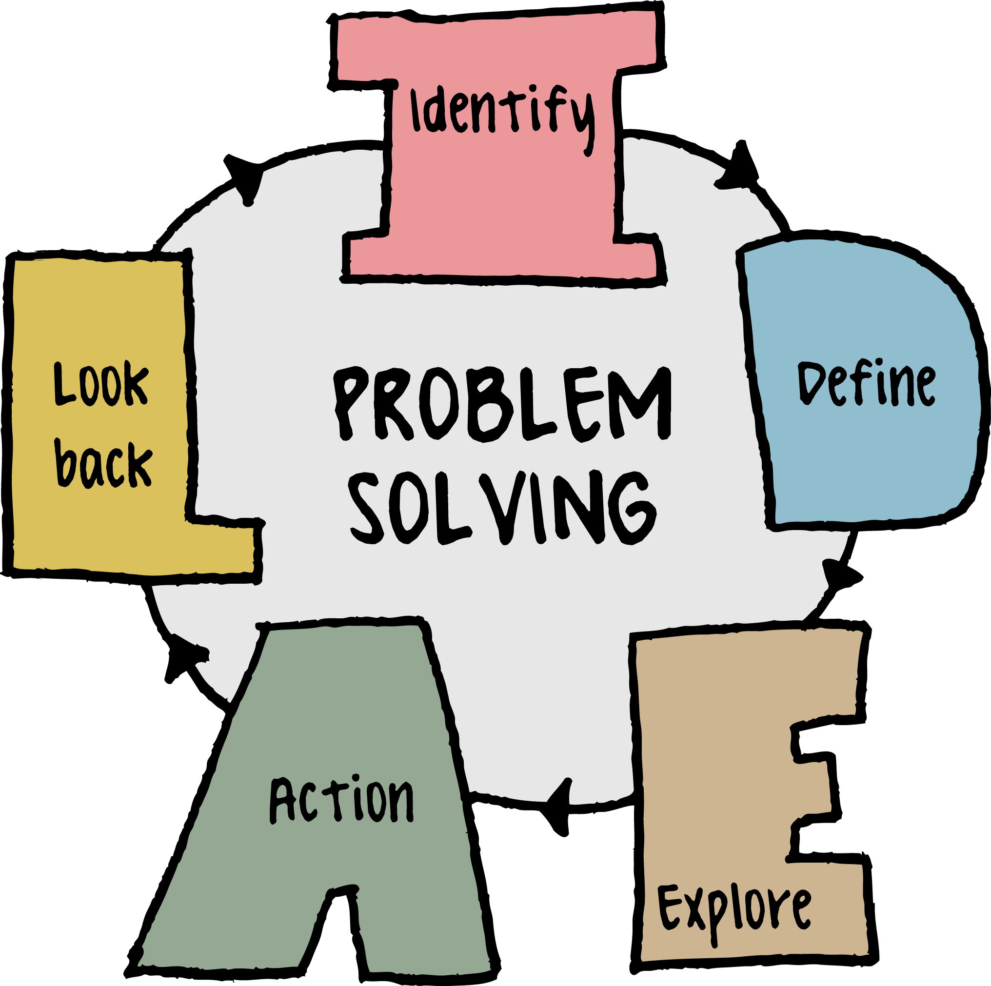 Hand Gesture clipart problem solving skill Skills for CCMIT Introduction Solving