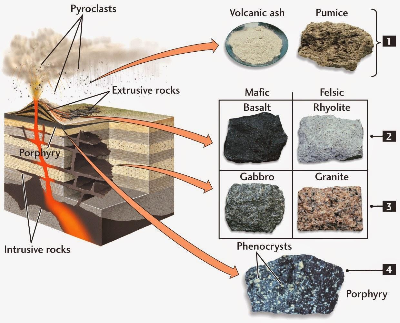 Hard Rock clipart igneous rock Igneous good Amazing website Geology: