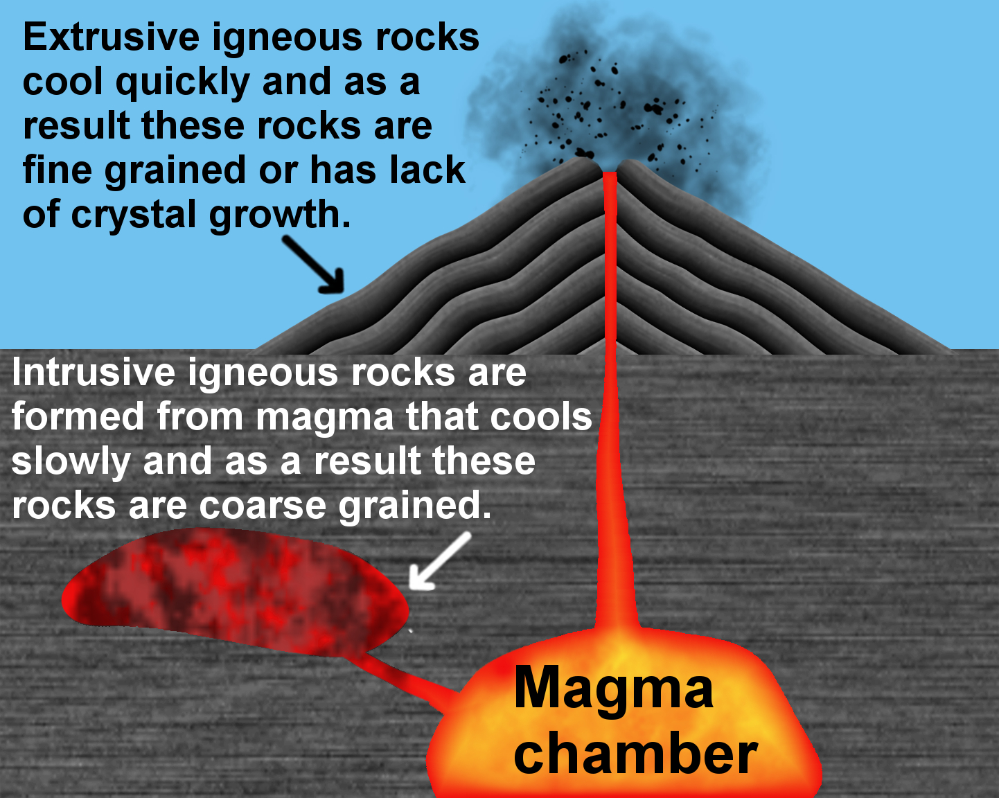 Hard Rock clipart igneous rock The emaze Cycle  on