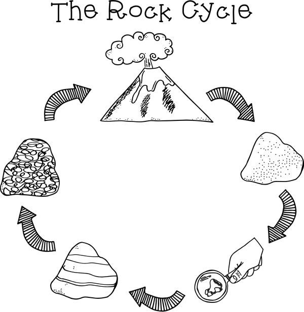 Science clipart rock Best Pinterest Cycle Rock Rock