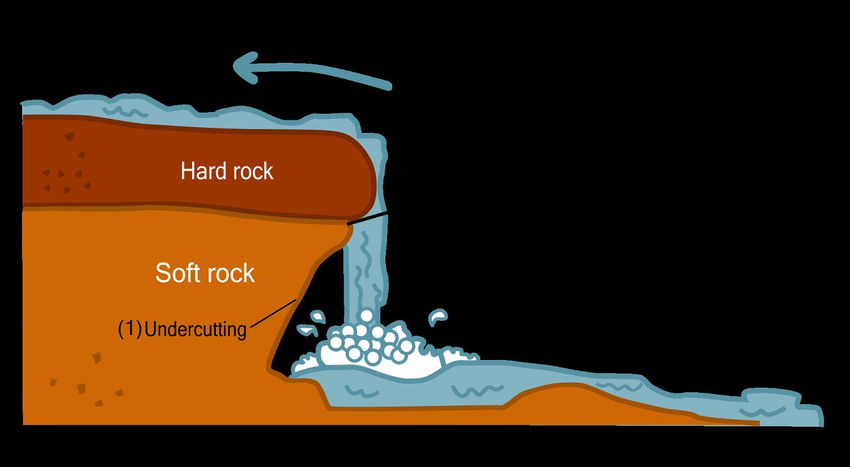 Hard Rock clipart soft Picture? erosion deposition 0003) (lesson