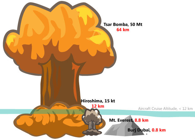 Destruction clipart nuclear bomb Nuclear weapons Nuclear weapons