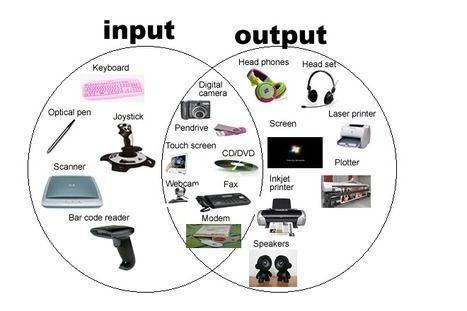 Headphone clipart input and output Output Mr Class  device