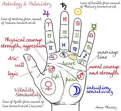 Healing clipart hand palm Pinterest Old palm palmistry about