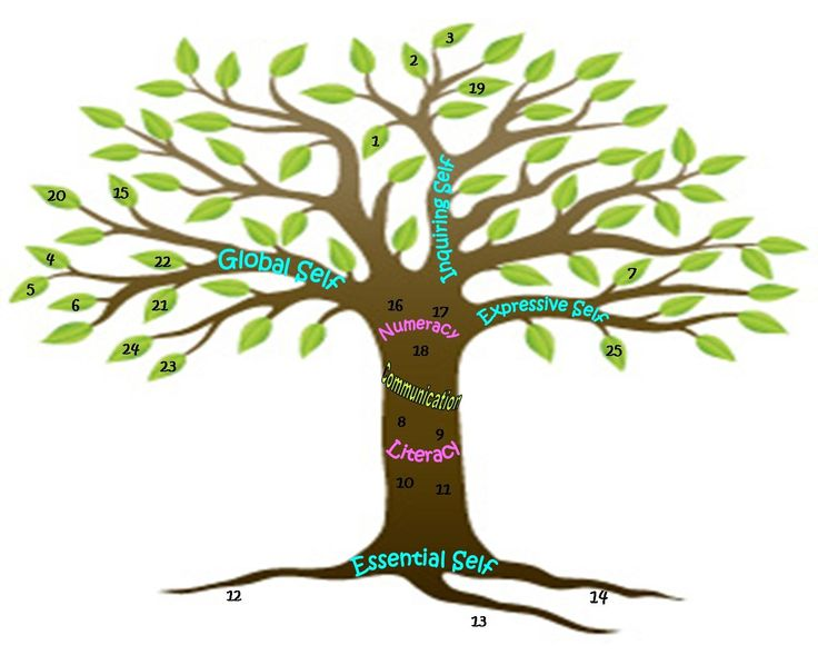 Healing clipart tree root Our With Curriculum Pinterest images