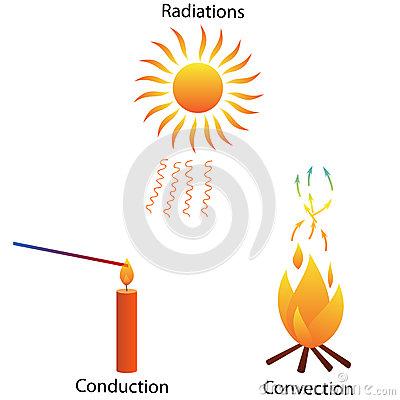 Heat clipart Types Of Heat Heat Clipart