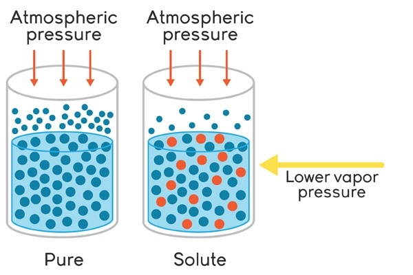 Heat clipart boiling point Temp equal of increase How