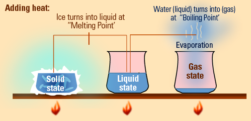 Heat clipart boiling point Tes Lessons Teach heat Adding