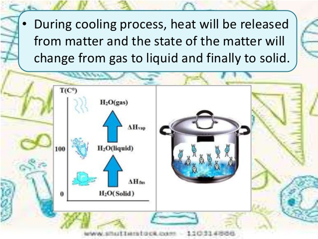 Heat clipart boiling point Point boiling matter point freezing