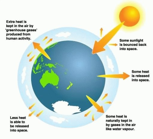 Heat clipart climate change By Climate up How heating