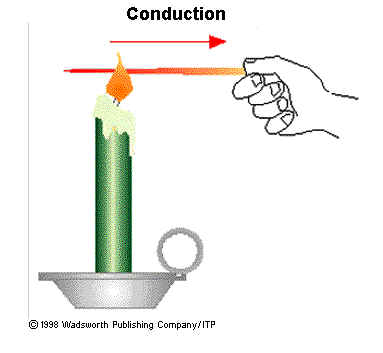 Heat clipart conduction Conduction Lessons Teach Tes