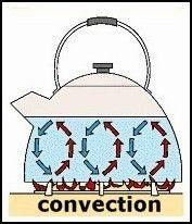 Heat clipart convection Methods Art Clip Science Conduction