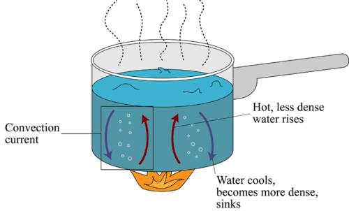 Heat clipart convection Illustrating CK Convection pot transferred