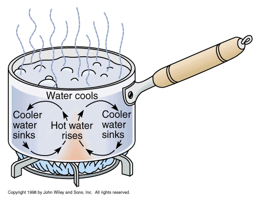 Heat clipart convection We're anymore Kansas in TOTO