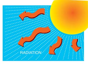 Radiation clipart science #3