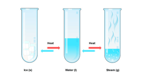 Heat clipart example Of matter on Effects eLimu