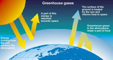 Heat clipart greenhouse gas Environmental Blog Environmental Ohio Blog