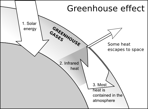 Heat clipart greenhouse gas Effect online clip Greenhouse