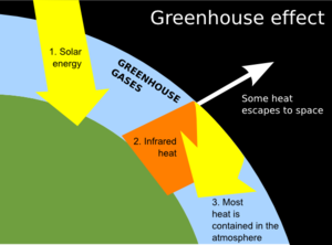 Heat clipart greenhouse gas Free on Clipart Clip Clip