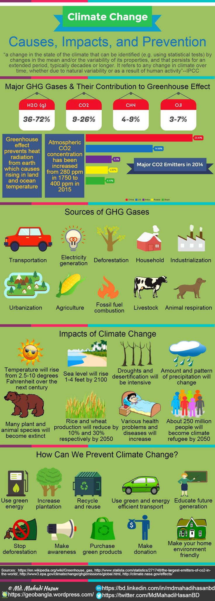 Heat clipart greenhouse gas On threat prevents Greenhouse greatest