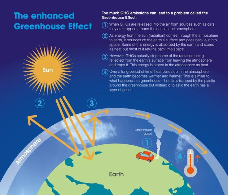 Heat clipart greenhouse gas κορυφαίες 25 για effect greenhouse