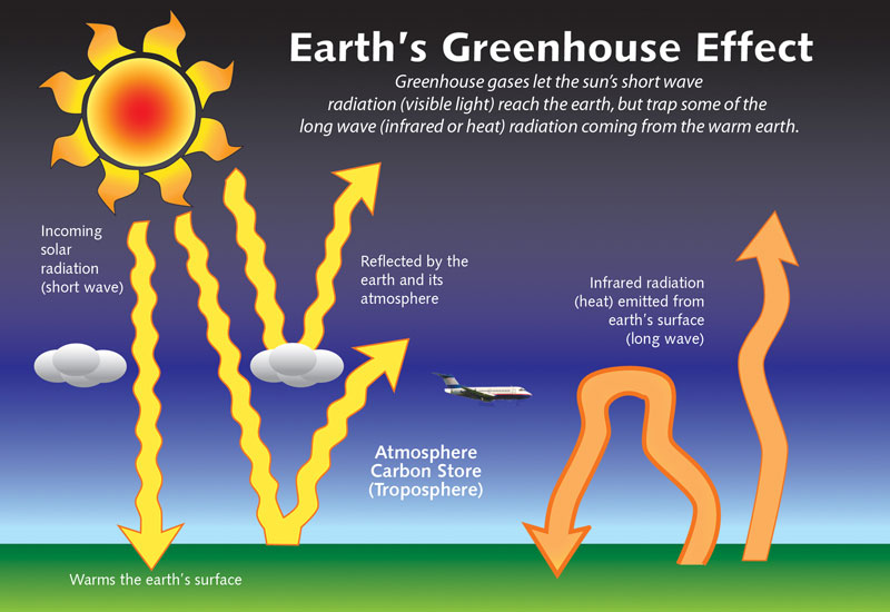 Heat clipart greenhouse gas Global Gases and Warming Global
