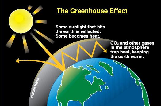 Heat clipart greenhouse gas Gases Greenhouse Cliparts house Green