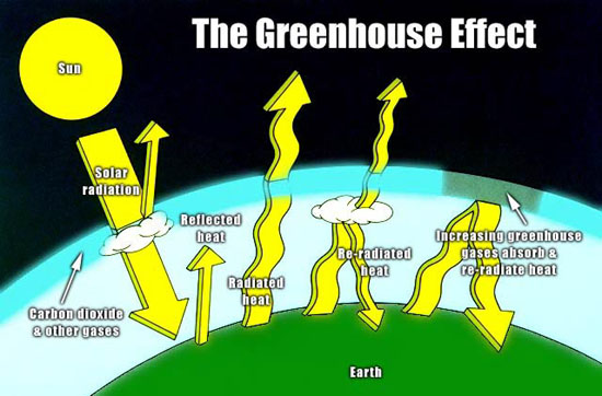 Atmosphere clipart fossil fuel Click Deringer Greenhouse Effect watch