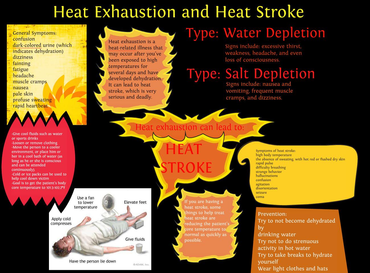 Heat clipart heat cramp Heat Heat cramps Patient Symptoms: