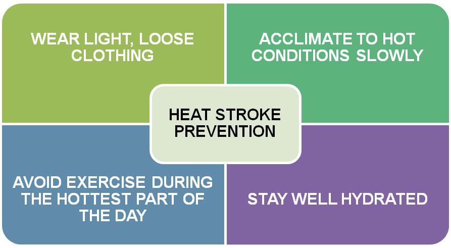 Heat clipart heat cramp Prevention jpg heat_stroke_prevention Stroke Heat