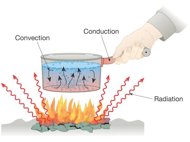 Radiation clipart science #5