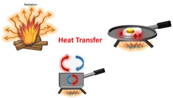 Heat clipart heat science Clipart Clipart Heat Conduction Download