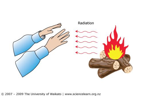 Hub — heat energy of
