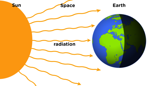Radiation clipart heat radiation Natural Sciences Radiation 7 Grade