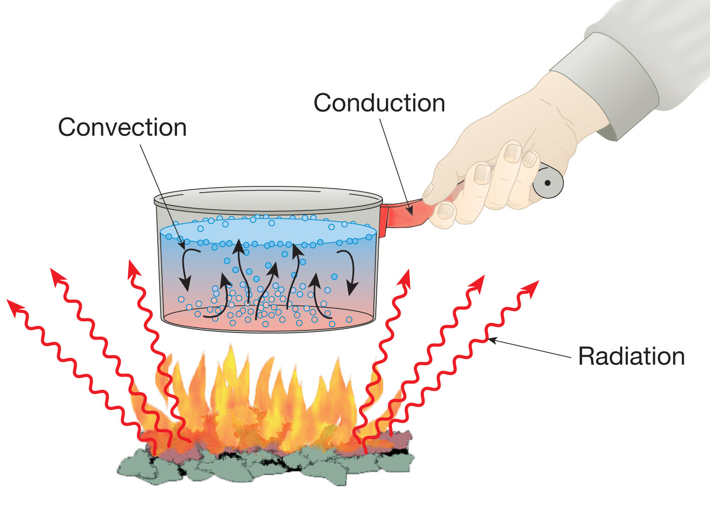 Heat clipart radiation Conduction of Documentation — is