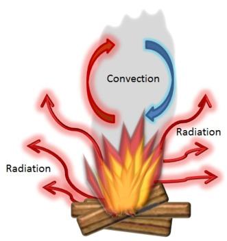 Heat clipart radiation Science & Kafader by Art