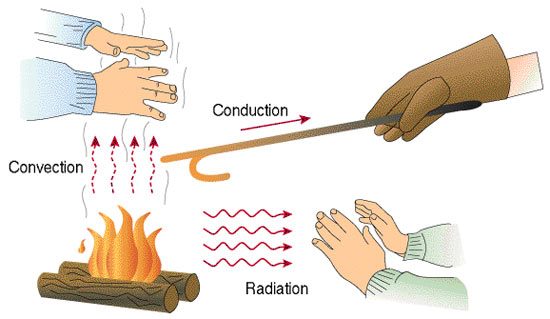 Heat clipart radiation Conduction clipart collections clipart Heat