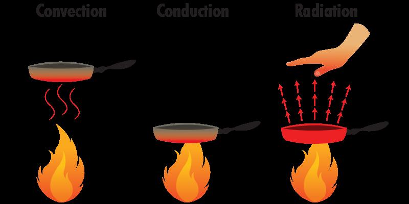 Heat clipart radiation Infrared Transfer Gordon Heating of