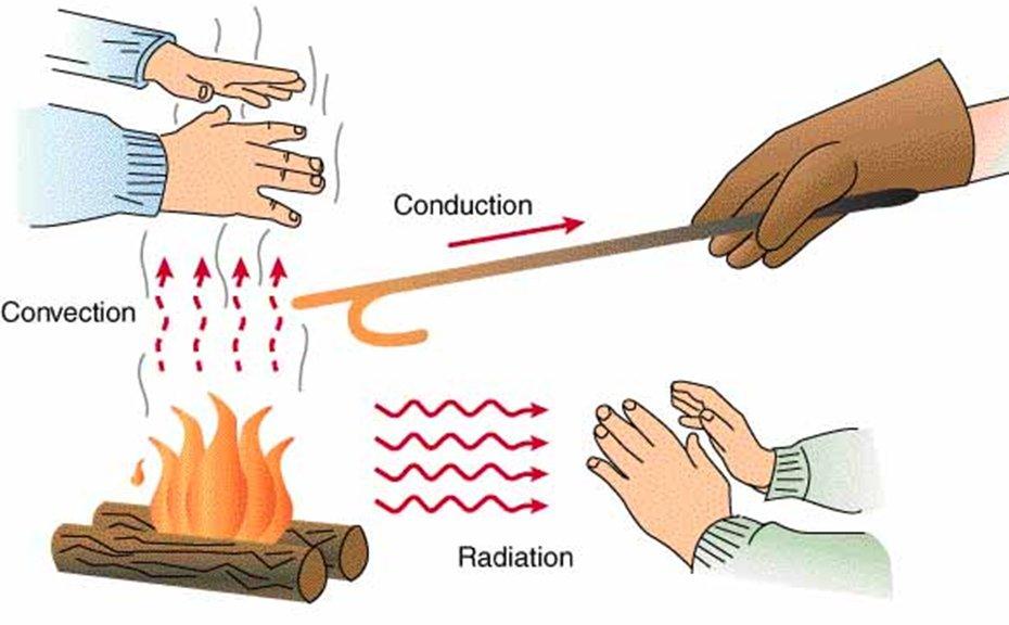 Radiation clipart heat radiation Transfer How Heat Radiation Spreads: