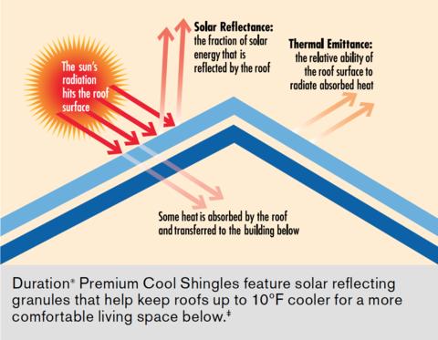 Heat clipart vitamin d To Sun Low D Clipart