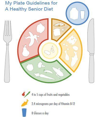 Heat clipart vitamin d More Best B than Did