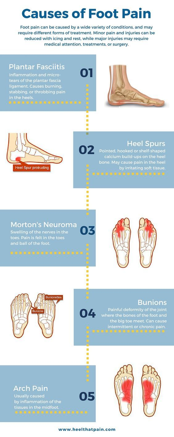 Heels clipart foot pain It Foot on Do 25+